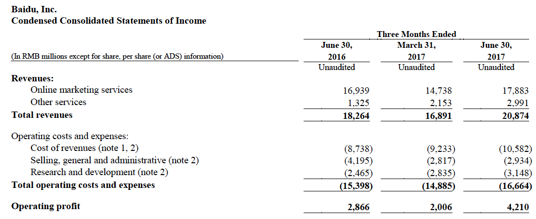 This is an Income Statements Table from Baidu