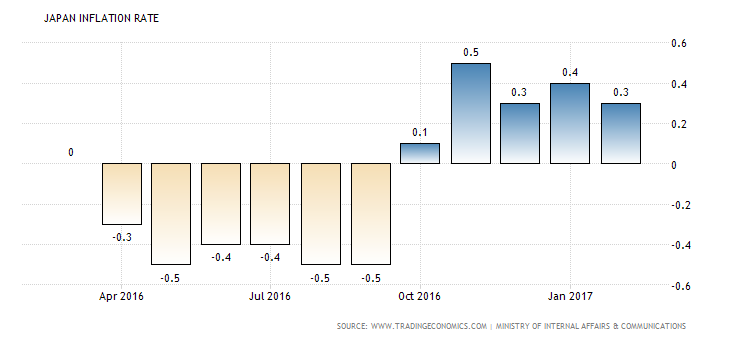 This is a bar graph representing the inflation rate in Japan