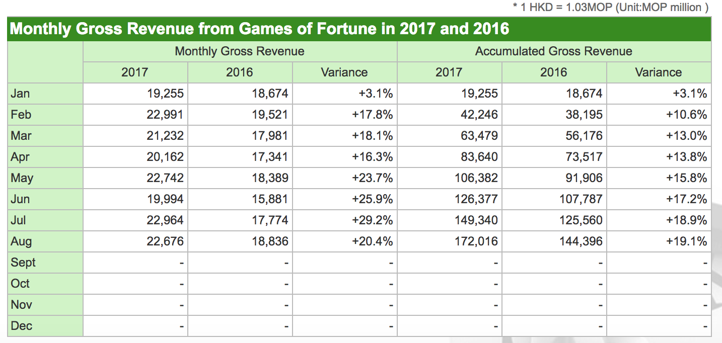 This is a table that shows financial information regarding revenues for Games of Fortune in 2017 and 2016