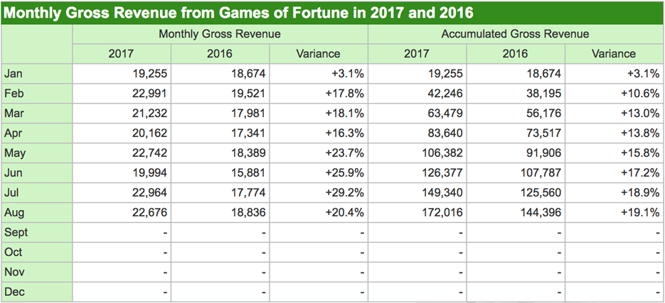 This is a revenue table for Monthly Gross Games of Fortune in 2017 and 2016